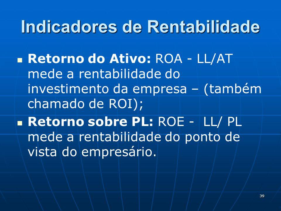 39 Indicadores de Rentabilidade Retorno do Ativo: ROA - LL/AT mede a rentabilidade do investimento da empresa – (também chamado de ROI); Retorno sobre PL: ROE - LL/ PL mede a rentabilidade do ponto de vista do empresário.