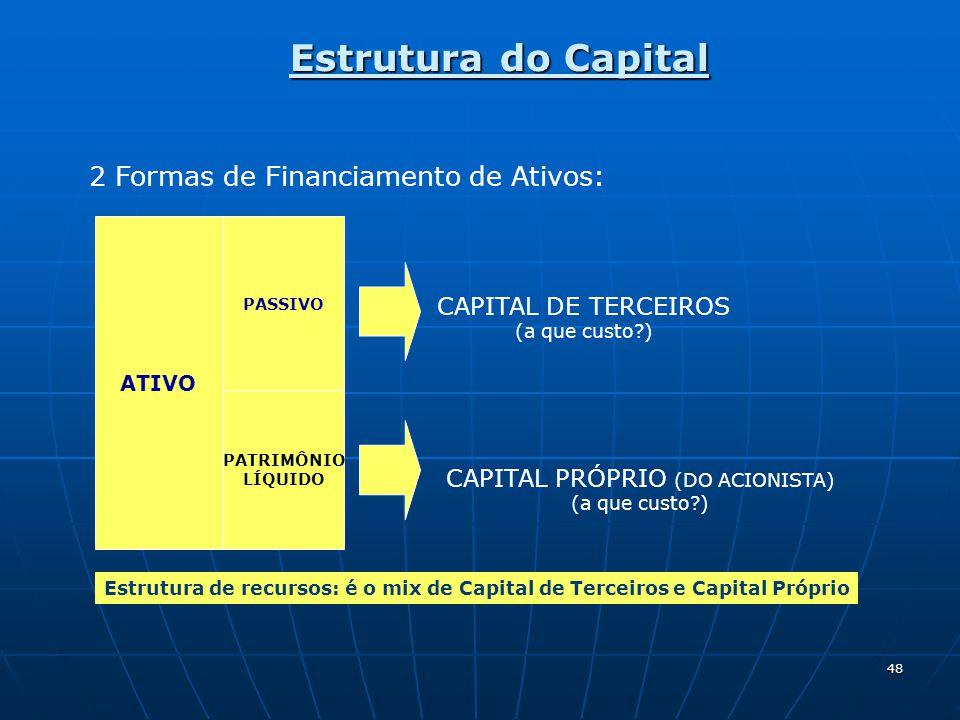 48 Estrutura do Capital 2 Formas de Financiamento de Ativos: ATIVO PASSIVO PATRIMÔNIO LÍQUIDO CAPITAL DE TERCEIROS (a que custo?) CAPITAL PRÓPRIO (DO ACIONISTA) (a que custo?) Estrutura de recursos: é o mix de Capital de Terceiros e Capital Próprio