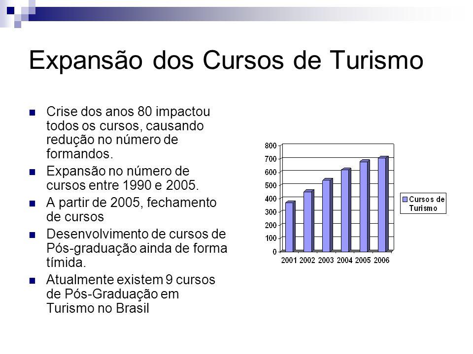 Expansão dos Cursos de Turismo Crise dos anos 80 impactou todos os cursos, causando redução no número de formandos. Expansão no número de cursos entre