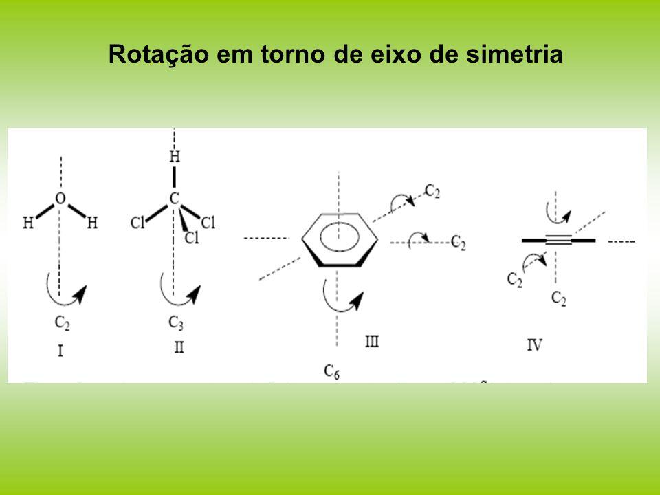 Rotação em torno de eixo de simetria