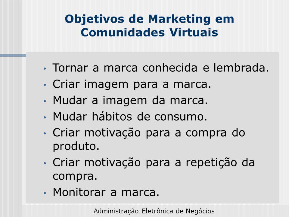 Administração Eletrônica de Negócios Objetivos de Marketing em Comunidades Virtuais Tornar a marca conhecida e lembrada. Criar imagem para a marca. Mu