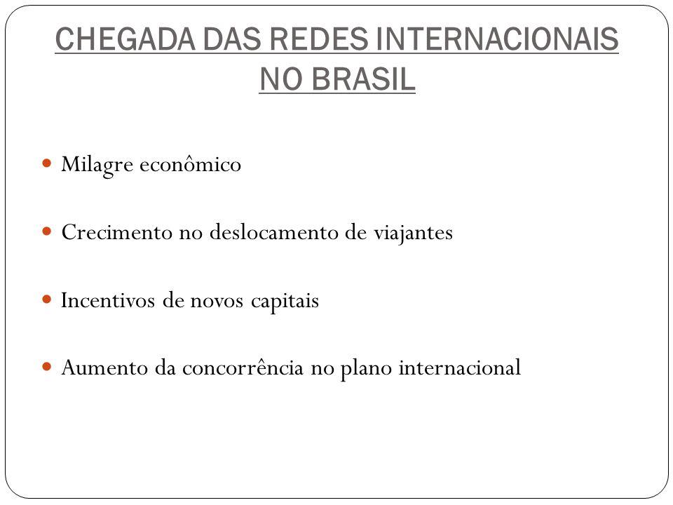 CHEGADA DAS REDES INTERNACIONAIS NO BRASIL Milagre econômico Crecimento no deslocamento de viajantes Incentivos de novos capitais Aumento da concorrên
