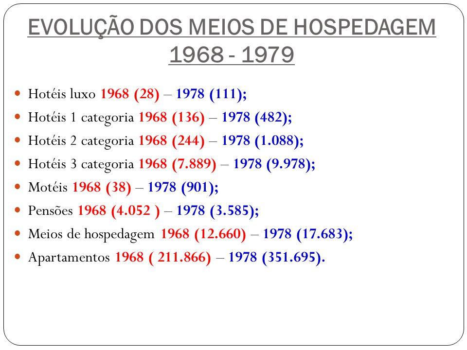EVOLUÇÃO DOS MEIOS DE HOSPEDAGEM 1968 - 1979 Hotéis luxo 1968 (28) – 1978 (111); Hotéis 1 categoria 1968 (136) – 1978 (482); Hotéis 2 categoria 1968 (