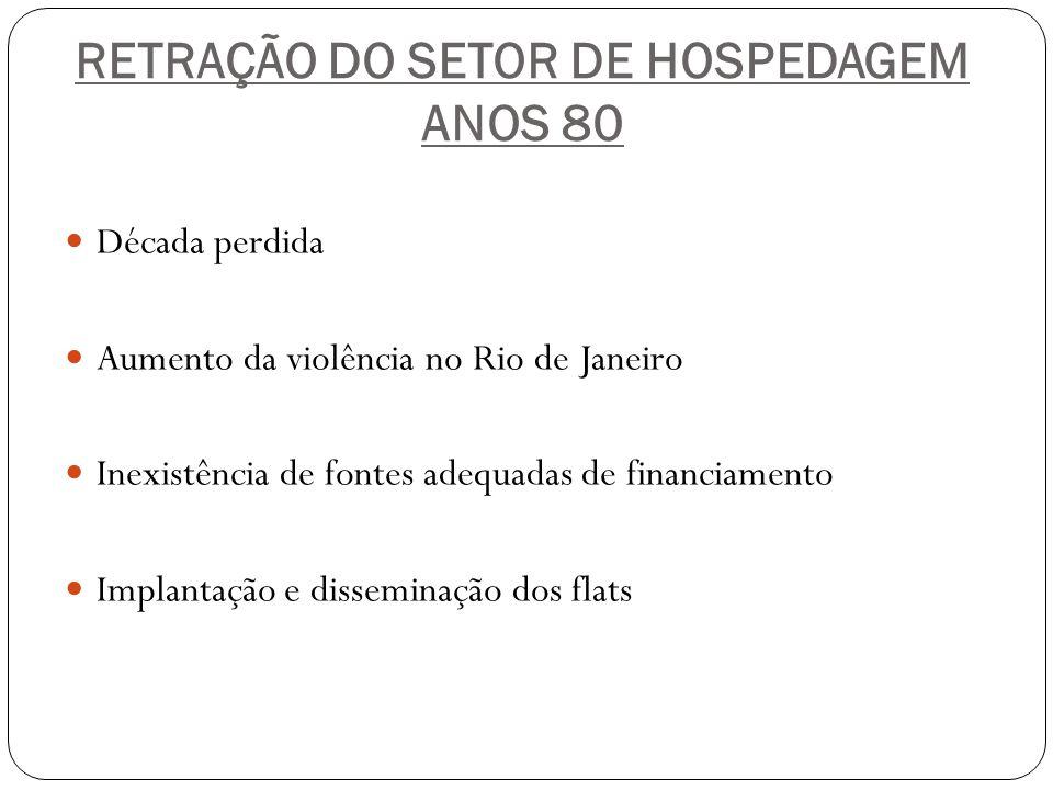 RETRAÇÃO DO SETOR DE HOSPEDAGEM ANOS 80 Década perdida Aumento da violência no Rio de Janeiro Inexistência de fontes adequadas de financiamento Implan