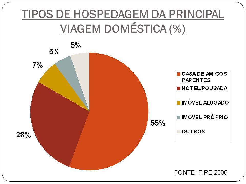 TIPOS DE HOSPEDAGEM DA PRINCIPAL VIAGEM DOMÉSTICA (%) FONTE: FIPE,2006