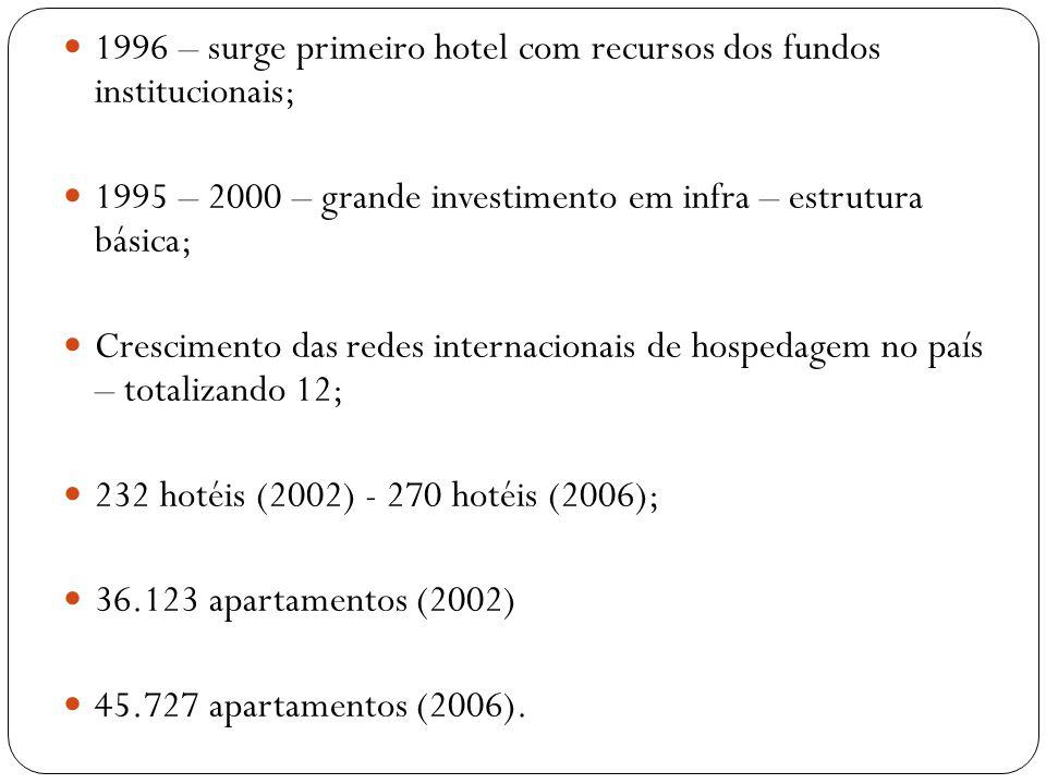 1996 – surge primeiro hotel com recursos dos fundos institucionais; 1995 – 2000 – grande investimento em infra – estrutura básica; Crescimento das red