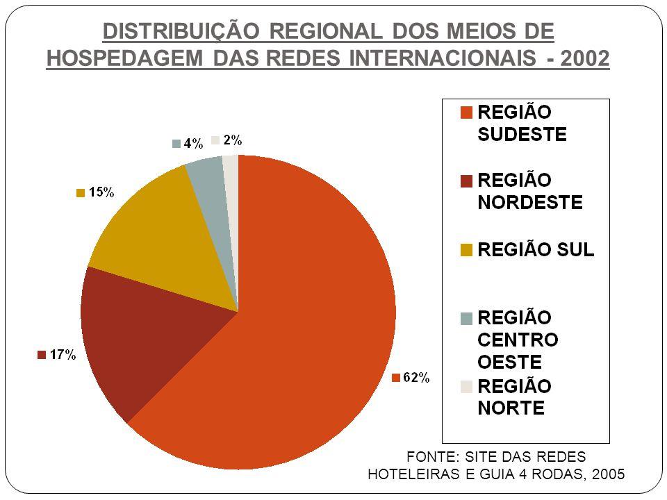 DISTRIBUIÇÃO REGIONAL DOS MEIOS DE HOSPEDAGEM DAS REDES INTERNACIONAIS - 2002 FONTE: SITE DAS REDES HOTELEIRAS E GUIA 4 RODAS, 2005