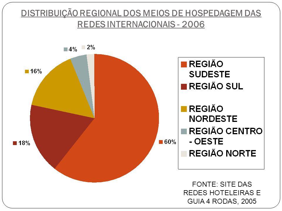 DISTRIBUIÇÃO REGIONAL DOS MEIOS DE HOSPEDAGEM DAS REDES INTERNACIONAIS - 2006 FONTE: SITE DAS REDES HOTELEIRAS E GUIA 4 RODAS, 2005