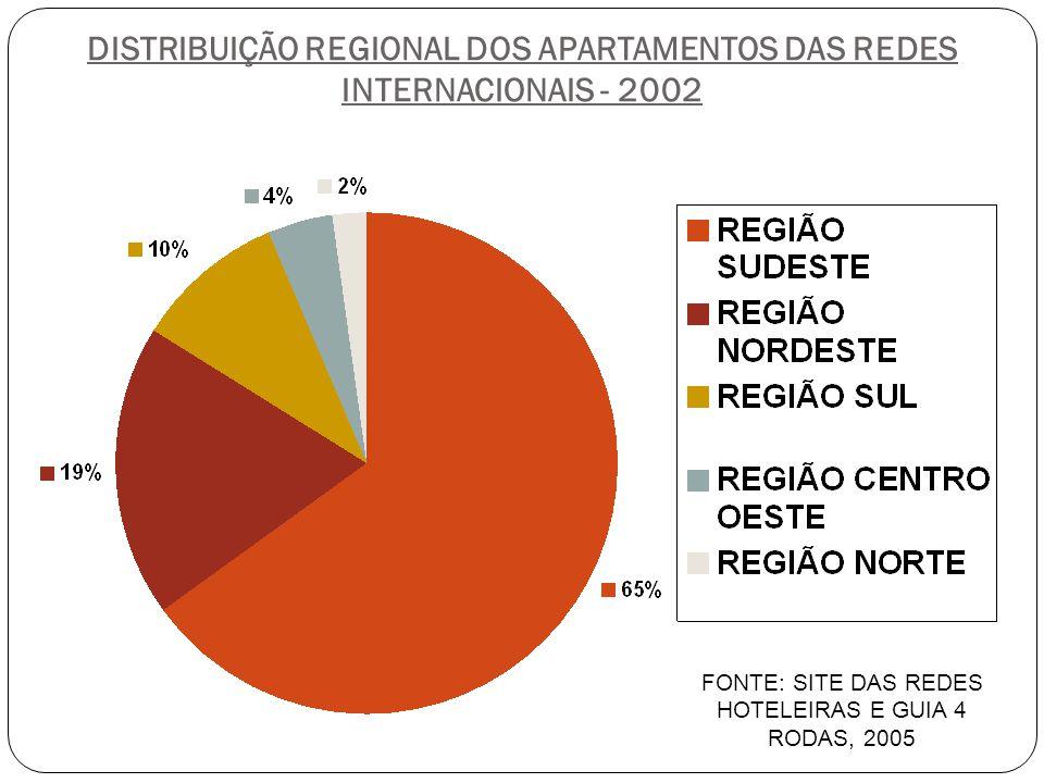 DISTRIBUIÇÃO REGIONAL DOS APARTAMENTOS DAS REDES INTERNACIONAIS - 2002 FONTE: SITE DAS REDES HOTELEIRAS E GUIA 4 RODAS, 2005