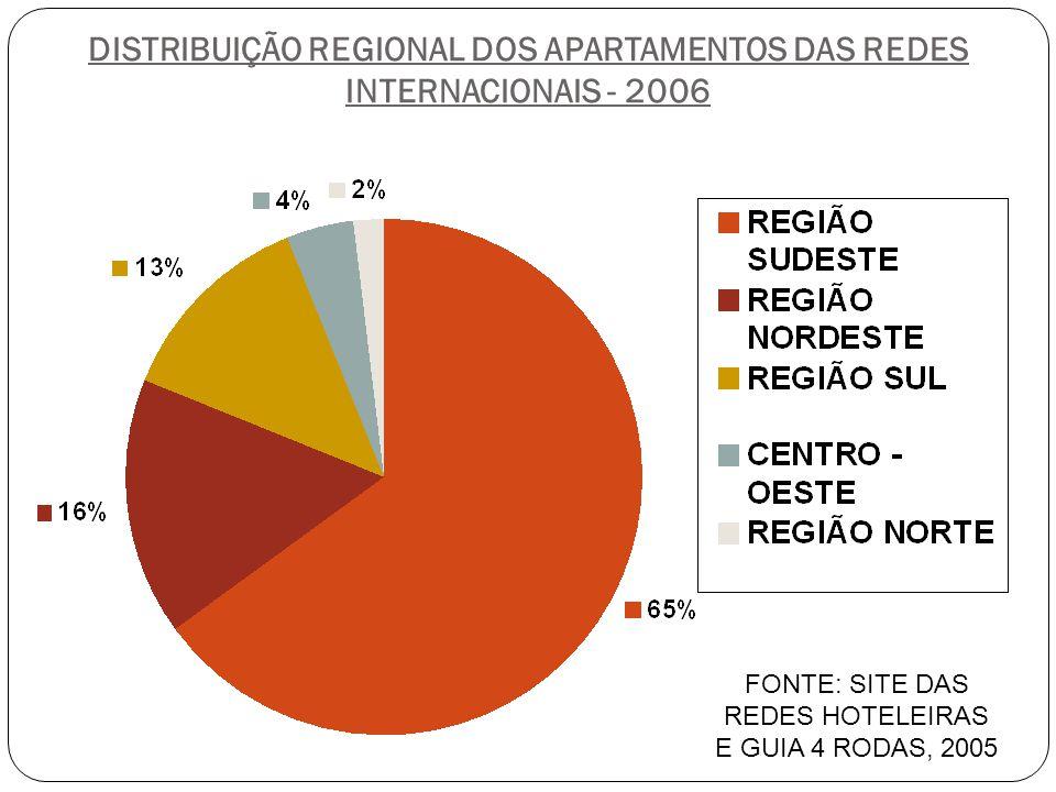DISTRIBUIÇÃO REGIONAL DOS APARTAMENTOS DAS REDES INTERNACIONAIS - 2006 FONTE: SITE DAS REDES HOTELEIRAS E GUIA 4 RODAS, 2005
