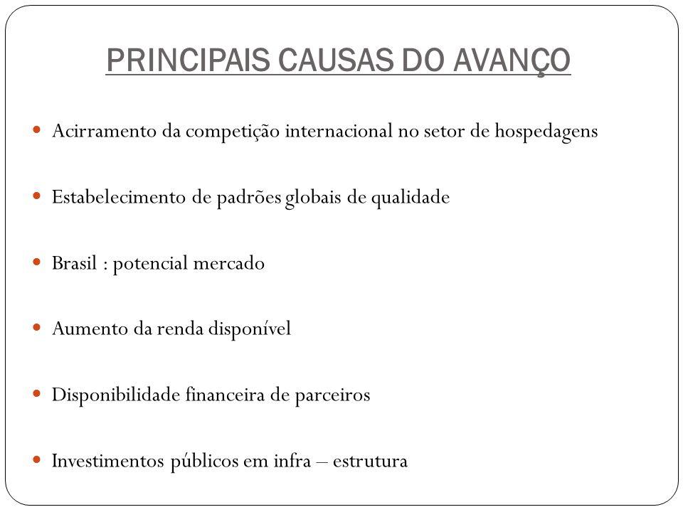 PRINCIPAIS CAUSAS DO AVANÇO Acirramento da competição internacional no setor de hospedagens Estabelecimento de padrões globais de qualidade Brasil : p