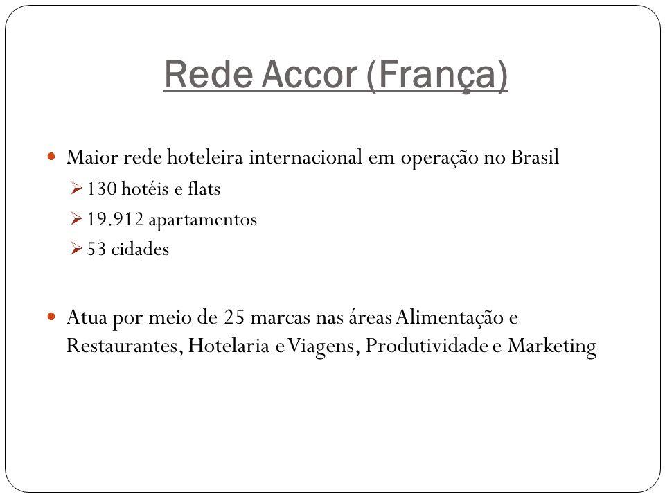 Rede Accor (França) Maior rede hoteleira internacional em operação no Brasil 130 hotéis e flats 19.912 apartamentos 53 cidades Atua por meio de 25 mar