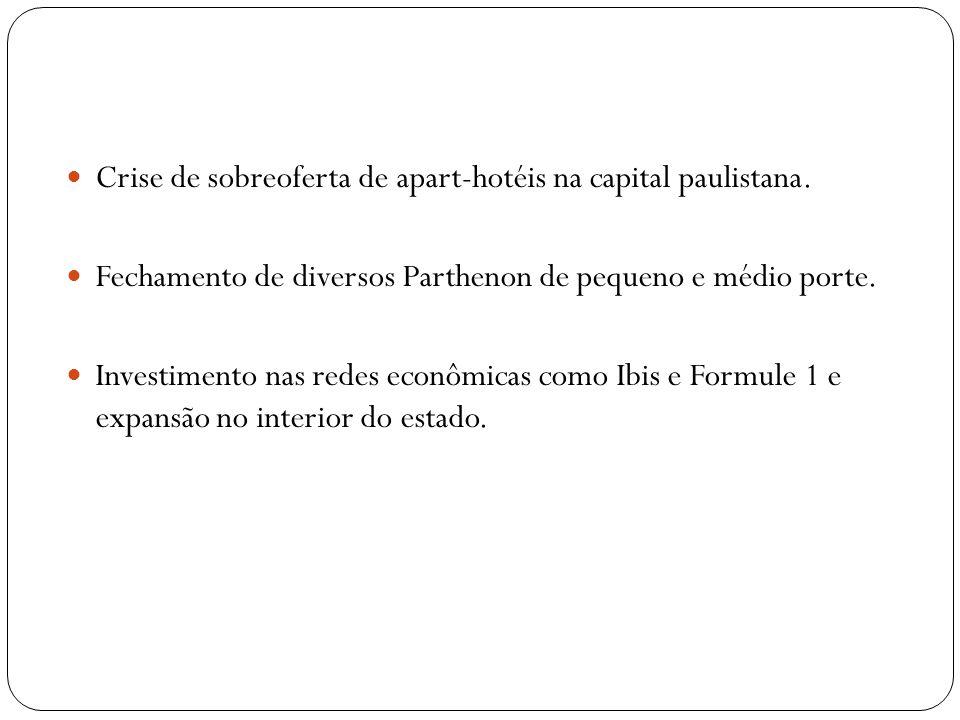 Crise de sobreoferta de apart-hotéis na capital paulistana. Fechamento de diversos Parthenon de pequeno e médio porte. Investimento nas redes econômic