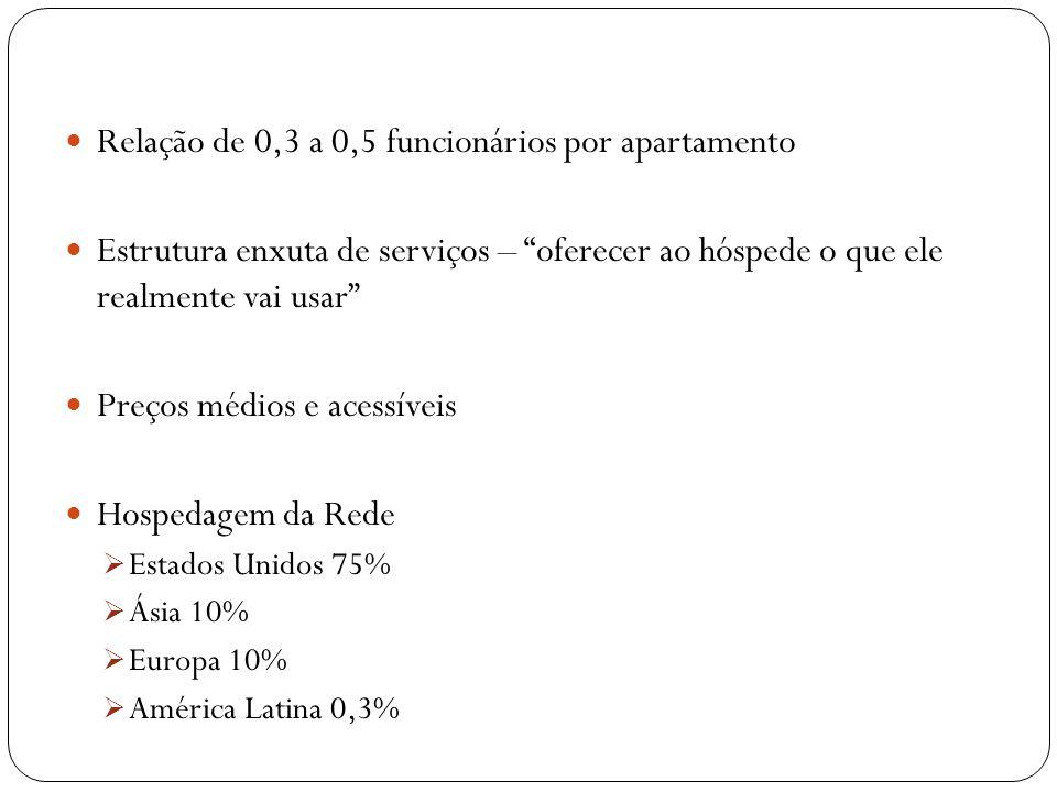 Relação de 0,3 a 0,5 funcionários por apartamento Estrutura enxuta de serviços – oferecer ao hóspede o que ele realmente vai usar Preços médios e aces