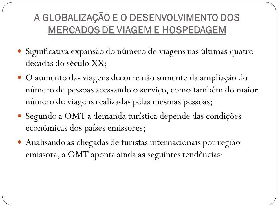 PRINCIPAIS CAUSAS DO AVANÇO Acirramento da competição internacional no setor de hospedagens Estabelecimento de padrões globais de qualidade Brasil : potencial mercado Aumento da renda disponível Disponibilidade financeira de parceiros Investimentos públicos em infra – estrutura