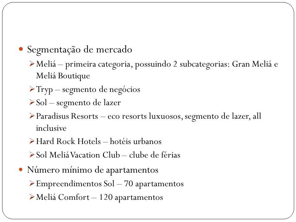 Segmentação de mercado Meliá – primeira categoria, possuindo 2 subcategorias: Gran Meliá e Meliá Boutique Tryp – segmento de negócios Sol – segmento d