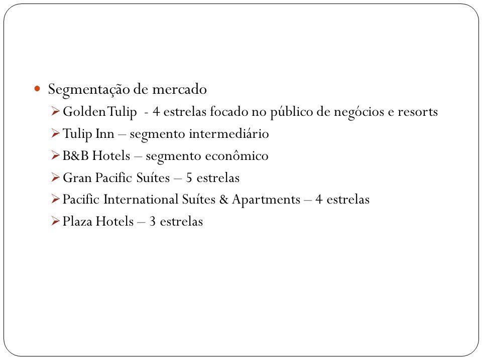 Segmentação de mercado Golden Tulip - 4 estrelas focado no público de negócios e resorts Tulip Inn – segmento intermediário B&B Hotels – segmento econ