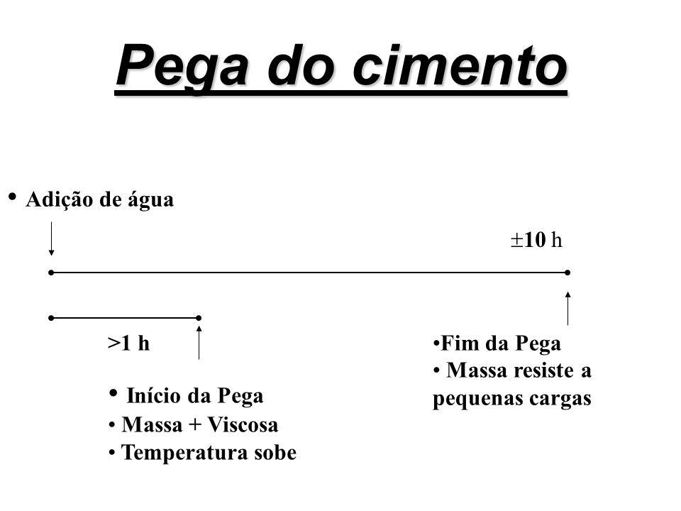 Pega do cimento >1 h 10 h Início da Pega Massa + Viscosa Temperatura sobe Fim da Pega Massa resiste a pequenas cargas Adição de água