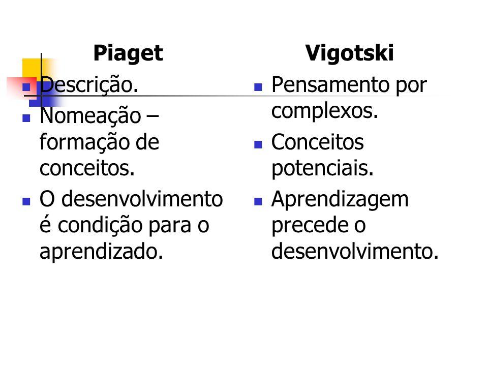 Piaget Descrição. Nomeação – formação de conceitos. O desenvolvimento é condição para o aprendizado. Vigotski Pensamento por complexos. Conceitos pote