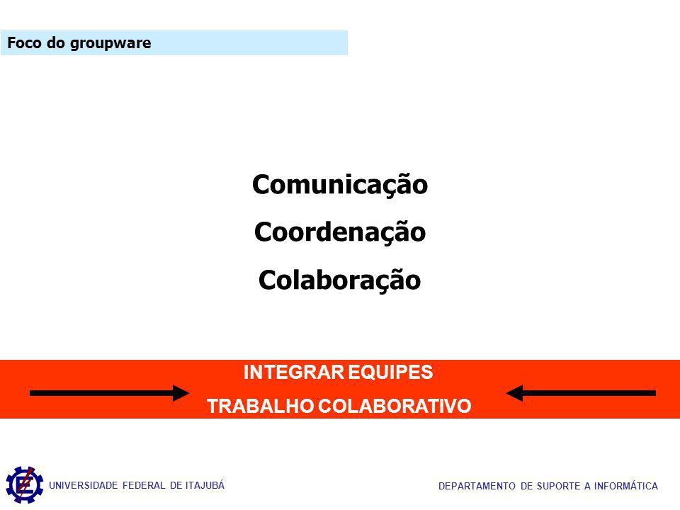 UNIVERSIDADE FEDERAL DE ITAJUBÁ DEPARTAMENTO DE SUPORTE A INFORMÁTICA Comunicação Coordenação Colaboração INTEGRAR EQUIPES TRABALHO COLABORATIVO Foco do groupware