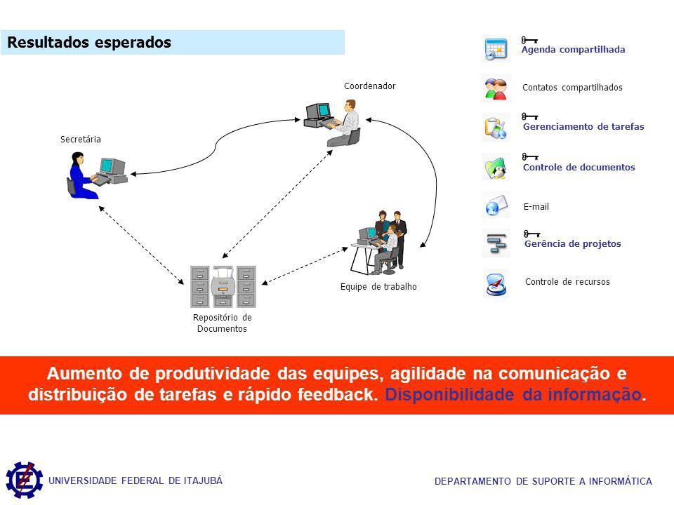 UNIVERSIDADE FEDERAL DE ITAJUBÁ DEPARTAMENTO DE SUPORTE A INFORMÁTICA Aumento de produtividade das equipes, agilidade na comunicação e distribuição de tarefas e rápido feedback.