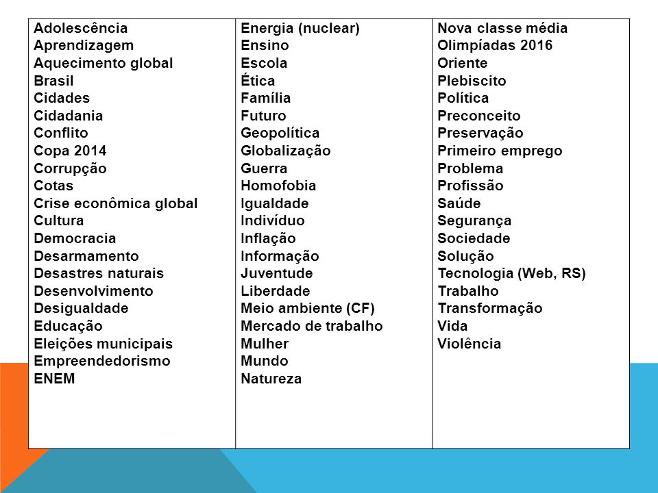 Adolescência Aprendizagem Aquecimento global Brasil Cidades Cidadania Conflito Copa 2014 Corrupção Cotas Crise econômica global Cultura Democracia Des