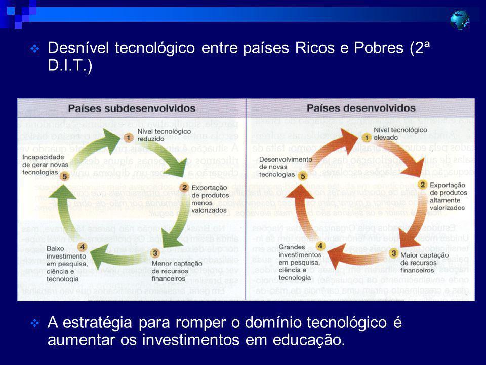 Desnível tecnológico entre países Ricos e Pobres (2ª D.I.T.) A estratégia para romper o domínio tecnológico é aumentar os investimentos em educação.