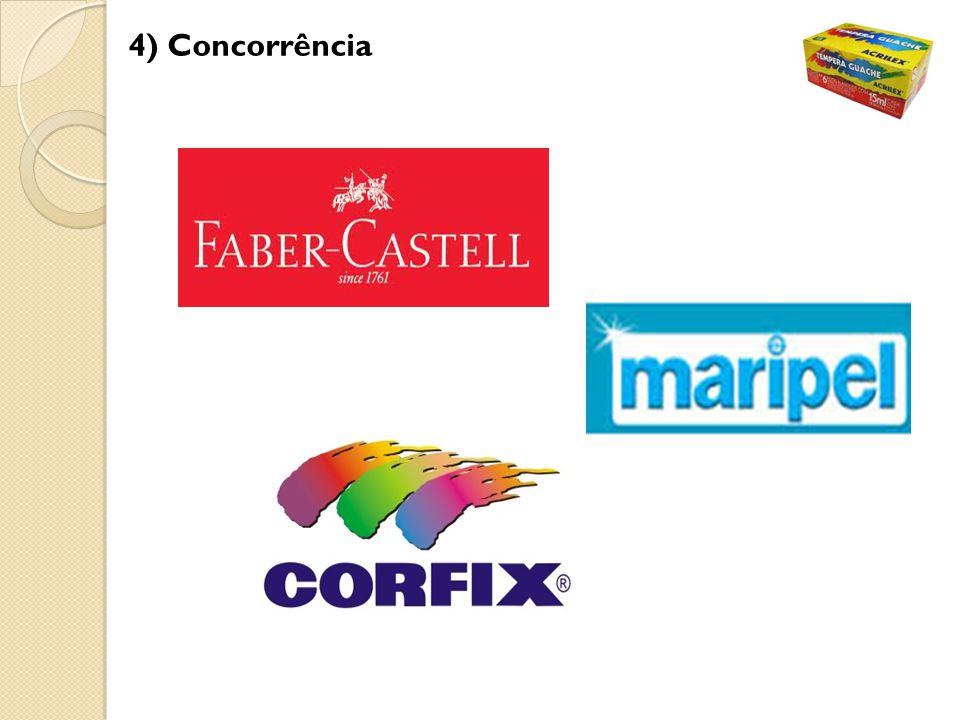 A Faber Castell (concorrente direto) popssui mais anos de existência, sua marca já é consolidada, porém é mais forte no segmento de lápis de cor.