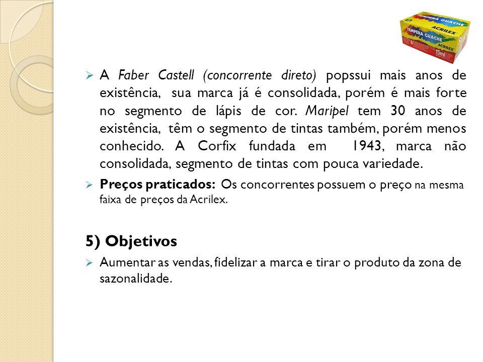 A Faber Castell (concorrente direto) popssui mais anos de existência, sua marca já é consolidada, porém é mais forte no segmento de lápis de cor. Mari