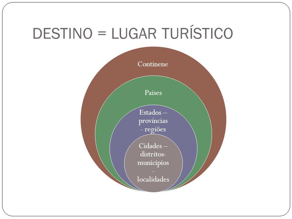 DESTINO = LUGAR TURÍSTICO Continene Paises Estados – províncias - regiões Cidades – distritos- municipios - localidades