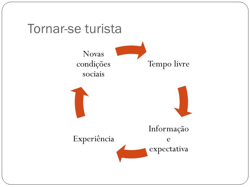 Tornar-se turista Tempo livre Informação e expectativa Experiência Novas condições sociais