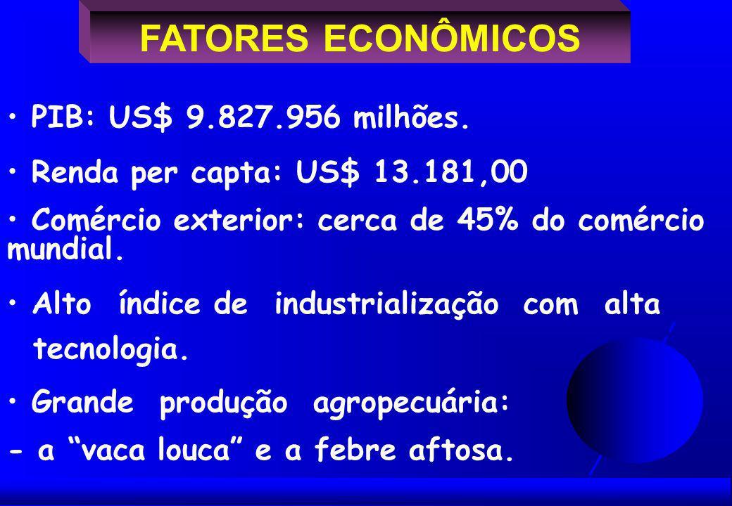 FATORES ECONÔMICOS PIB: US$ 9.827.956 milhões.