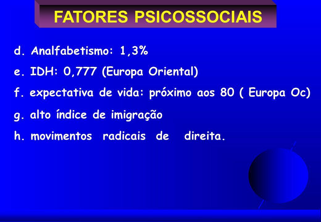FATORES PSICOSSOCIAIS d. Analfabetismo: 1,3% e. IDH: 0,777 (Europa Oriental) f.