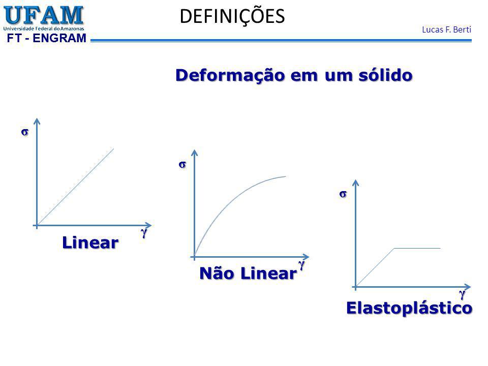 FT - ENGRAM Lucas F. Berti DEFINIÇÕES Deformação em um sólido Linear Não Linear Elastoplástico γ σ γ σ γ σ