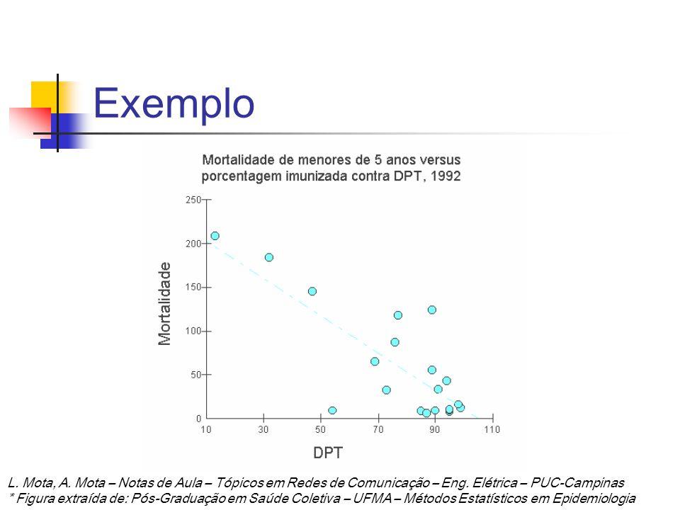 Exemplo L. Mota, A. Mota – Notas de Aula – Tópicos em Redes de Comunicação – Eng. Elétrica – PUC-Campinas * Figura extraída de: Pós-Graduação em Saúde