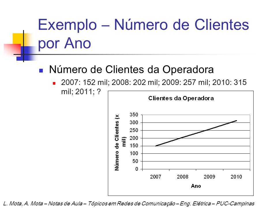 Exemplo – Número de Clientes por Ano Número de Clientes da Operadora 2007: 152 mil; 2008: 202 mil; 2009: 257 mil; 2010: 315 mil; 2011; ? L. Mota, A. M