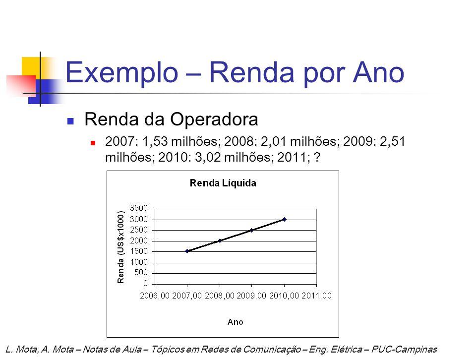 Exemplo – Renda por Ano Renda da Operadora 2007: 1,53 milhões; 2008: 2,01 milhões; 2009: 2,51 milhões; 2010: 3,02 milhões; 2011; ? L. Mota, A. Mota –