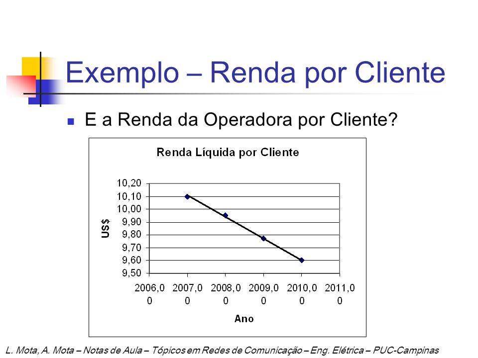 Exemplo – Renda por Cliente E a Renda da Operadora por Cliente? L. Mota, A. Mota – Notas de Aula – Tópicos em Redes de Comunicação – Eng. Elétrica – P