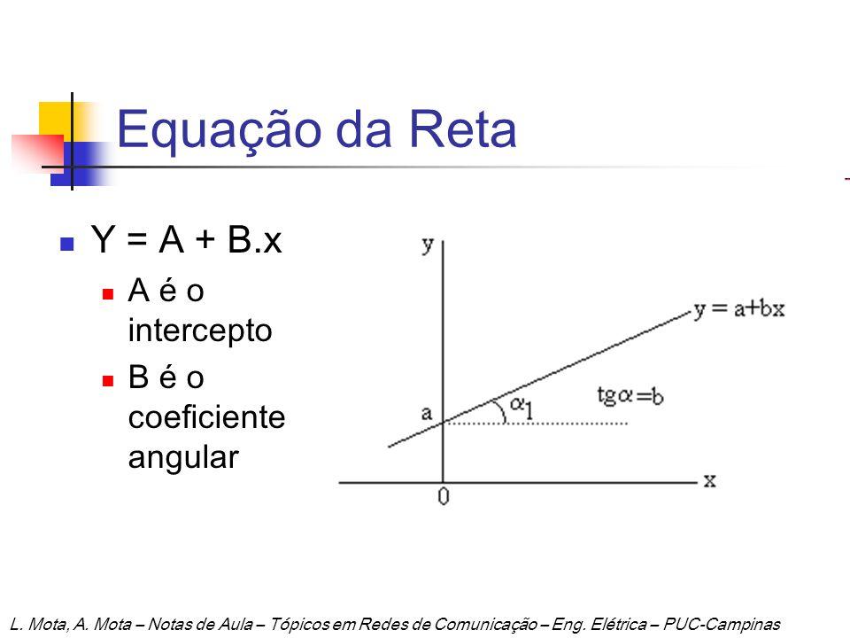 Estimativa do Modelo de Regressão Linear Supondo que a relação entre duas variáveis seja assumida como uma reta: Podemos usar métodos para estimar A e B na equação da reta Um método muito difundido é o de Mínimos Quadrados Minimiza o erro da reta (modelo) em relação aos pontos de medida (gerência) L.