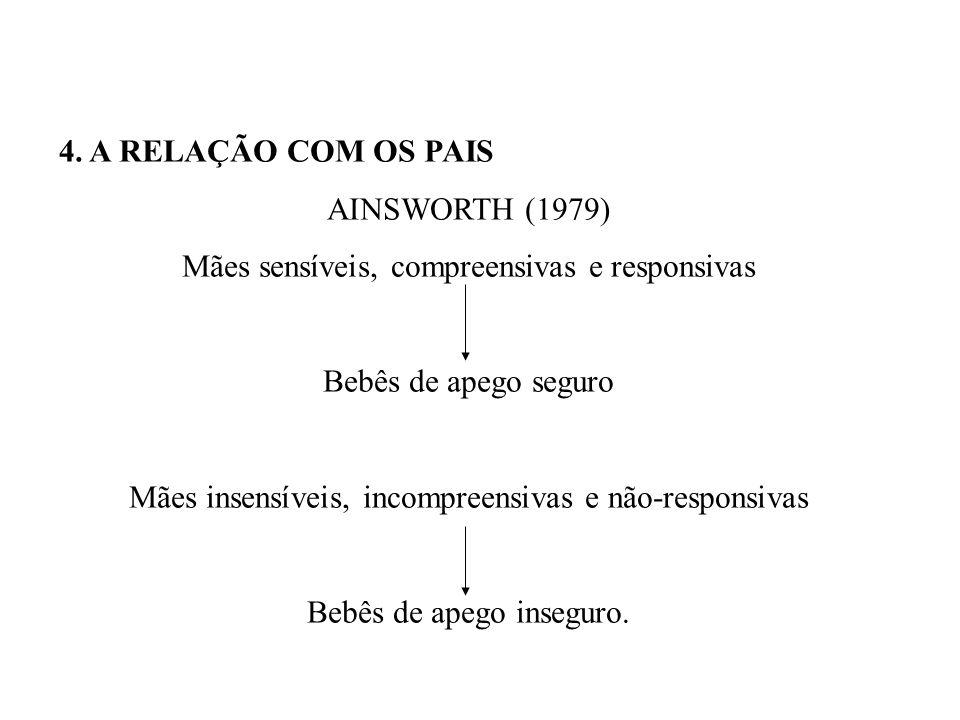 4. A RELAÇÃO COM OS PAIS AINSWORTH (1979) Mães sensíveis, compreensivas e responsivas Bebês de apego seguro Mães insensíveis, incompreensivas e não-re