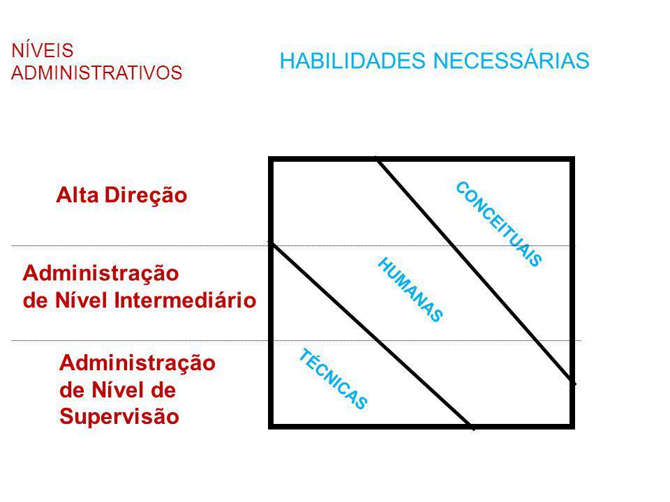 HABILIDADES NECESSÁRIAS NÍVEIS ADMINISTRATIVOS CONCEITUAIS HUMANAS TÉCNICAS Alta Direção Administração de Nível Intermediário Administração de Nível d
