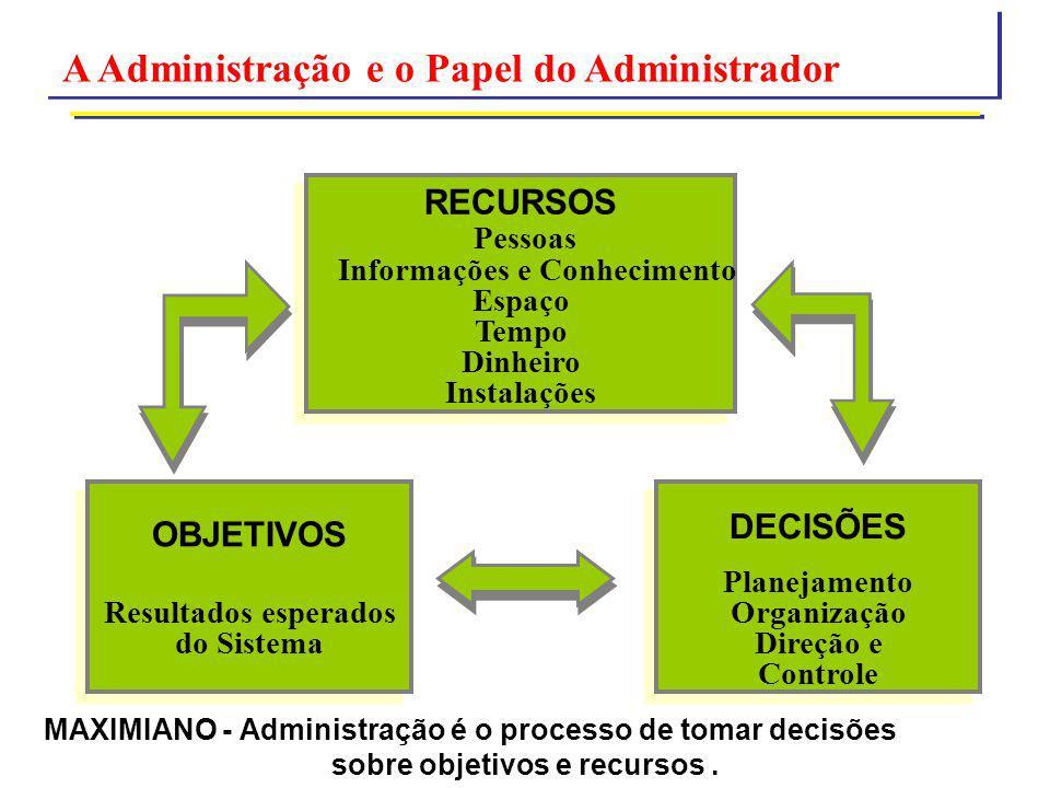MAXIMIANO - Administração é o processo de tomar decisões sobre objetivos e recursos. A Administração e o Papel do Administrador RECURSOS Pessoas Infor