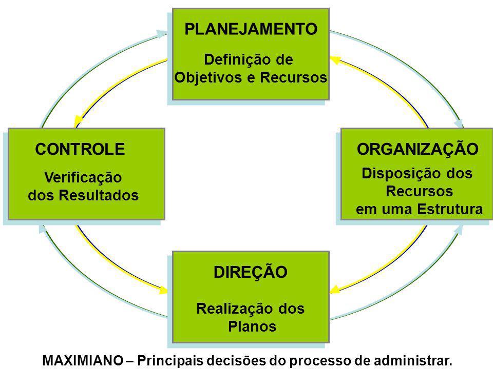 MAXIMIANO – Principais decisões do processo de administrar. PLANEJAMENTO Definição de Objetivos e Recursos DIREÇÃO Realização dos Planos CONTROLE Veri