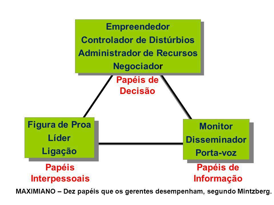 Papéis Interpessoais Papéis de Informação MAXIMIANO – Dez papéis que os gerentes desempenham, segundo Mintzberg. Papéis de Decisão Figura de Proa Líde