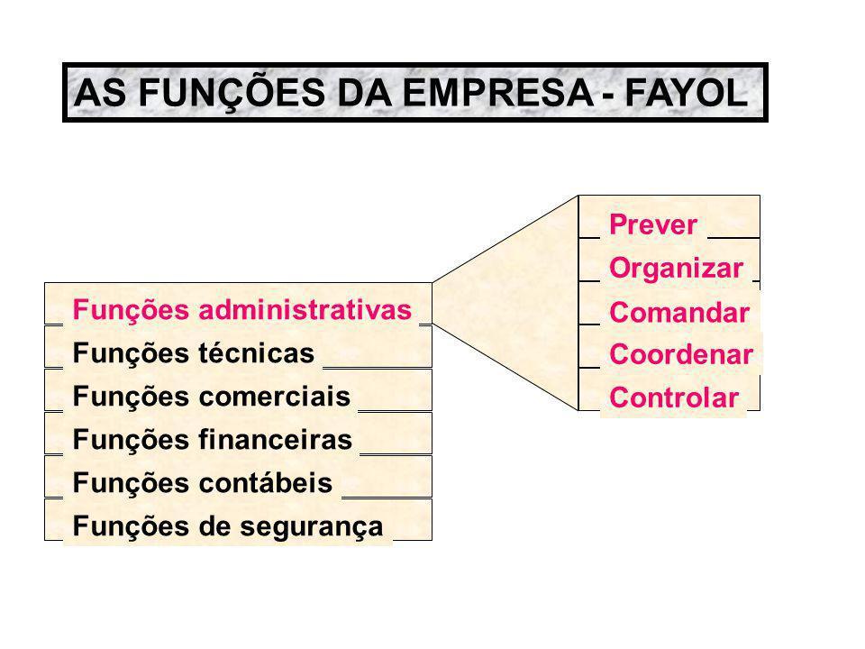 Funções administrativas Funções técnicas Funções comerciais Funções financeiras Funções contábeis Prever Coordenar Organizar Comandar Controlar Funçõe