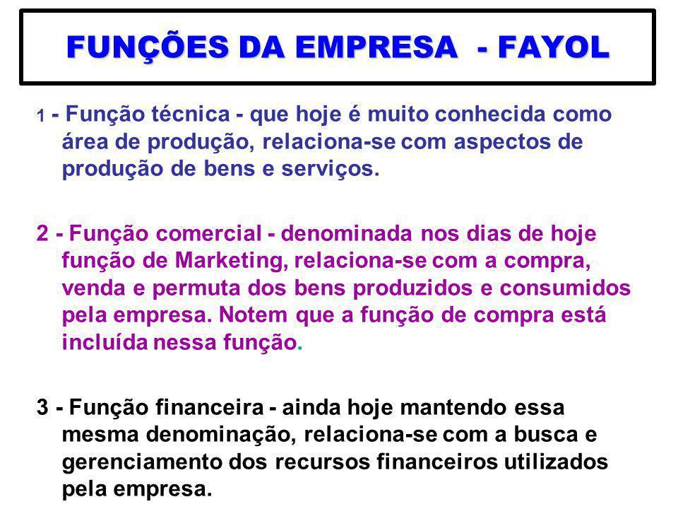 FUNÇÕES DA EMPRESA - FAYOL 1 - Função técnica - que hoje é muito conhecida como área de produção, relaciona-se com aspectos de produção de bens e serv