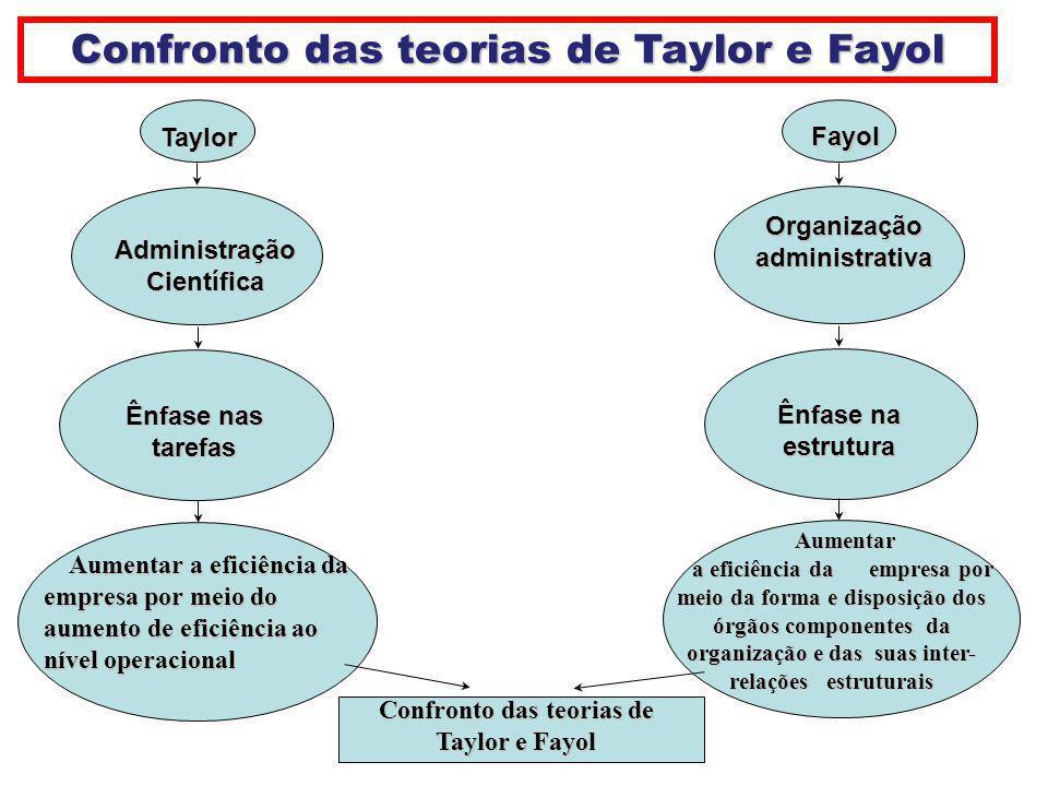 Confronto das teorias de Taylor e Fayol Taylor Taylor Ênfase nas tarefas AdministraçãoCientífica Aumentar a eficiência da Aumentar a eficiência da emp