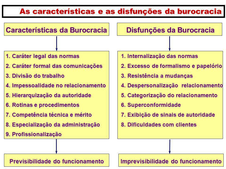 Características da Burocracia Disfunções da Burocracia 1. Caráter legal das normas 2. Caráter formal das comunicações 3. Divisão do trabalho 4. Impess