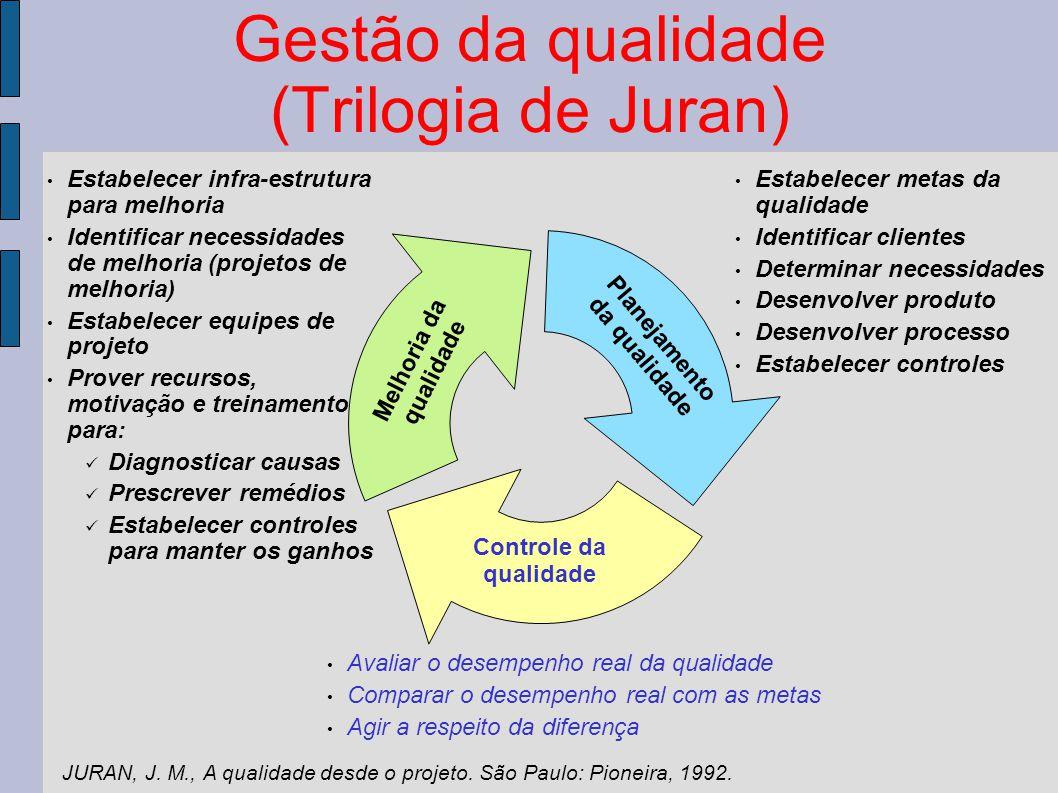 Gestão da qualidade (Trilogia de Juran) Planejamento da qualidade Controle da qualidade Melhoria da qualidade Estabelecer metas da qualidade Identific