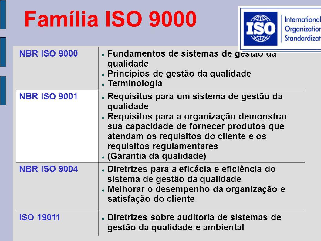 Família ISO 9000 NBR ISO 9000 Fundamentos de sistemas de gestão da qualidade Princípios de gestão da qualidade Terminologia NBR ISO 9001 Requisitos para um sistema de gestão da qualidade Requisitos para a organização demonstrar sua capacidade de fornecer produtos que atendam os requisitos do cliente e os requisitos regulamentares (Garantia da qualidade) NBR ISO 9004 Diretrizes para a eficácia e eficiência do sistema de gestão da qualidade Melhorar o desempenho da organização e satisfação do cliente ISO 19011 Diretrizes sobre auditoria de sistemas de gestão da qualidade e ambiental